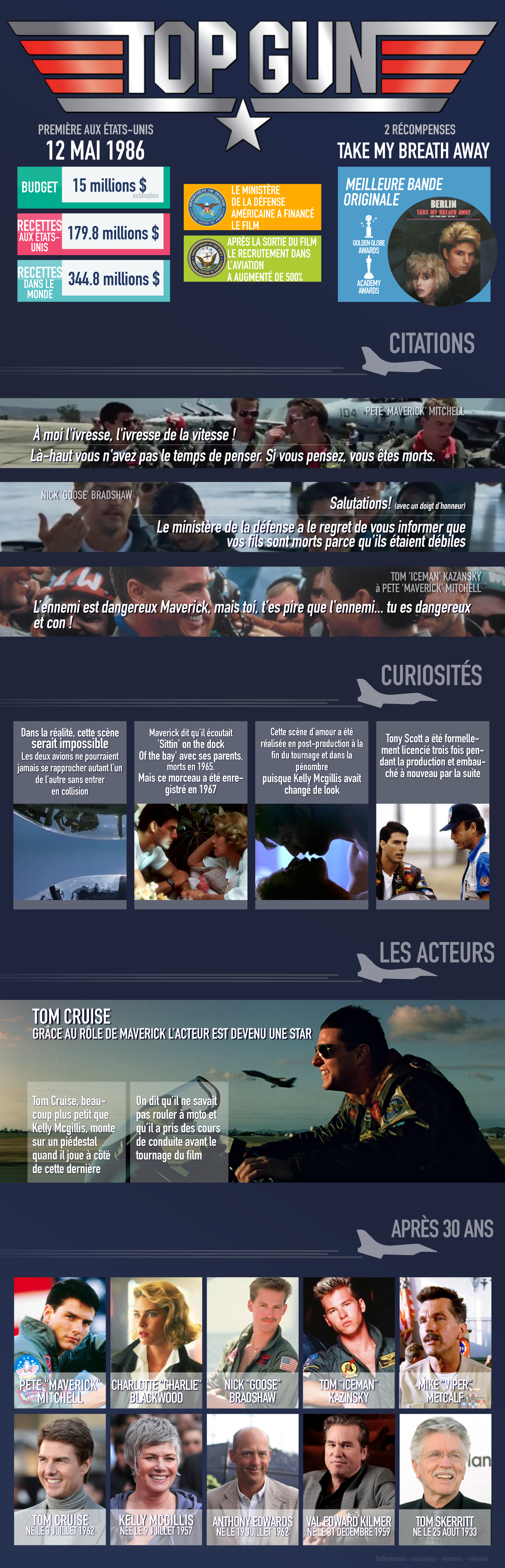 TOP GUN - Infographie TOP GUN anniversaire 30 ans Birthday Tom Cruise 1986 2016 - Go with the Blog
